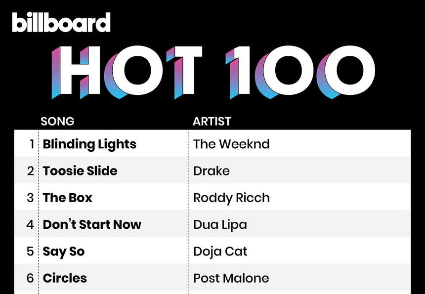 Hot 100 Billboard Americano _ Camões Rádio _ EUA